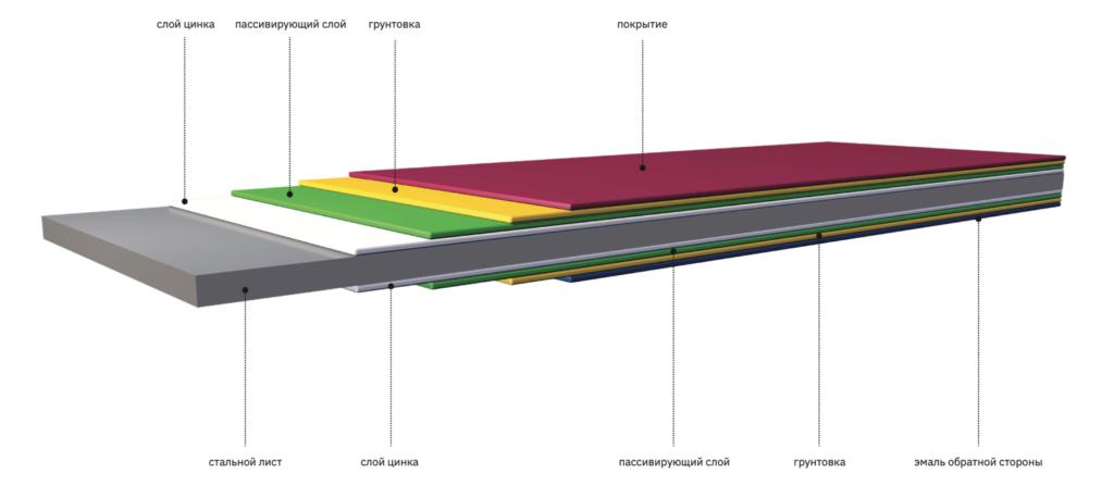 Структура сталевого листа з полімерним покриттям